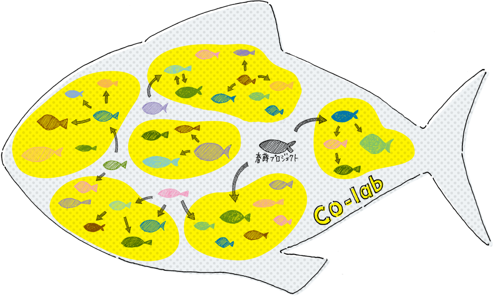 各分野のプロフェッショナルに囲まれた環境のイメージ図